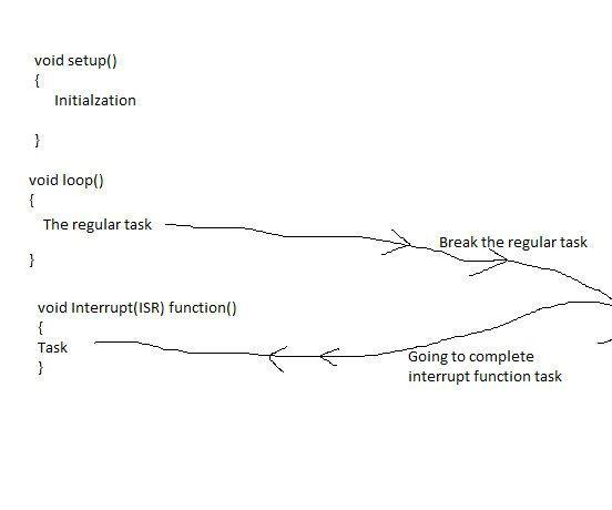 Create External Interrupt in arduino