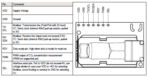 Conectar El Sensor SCD30