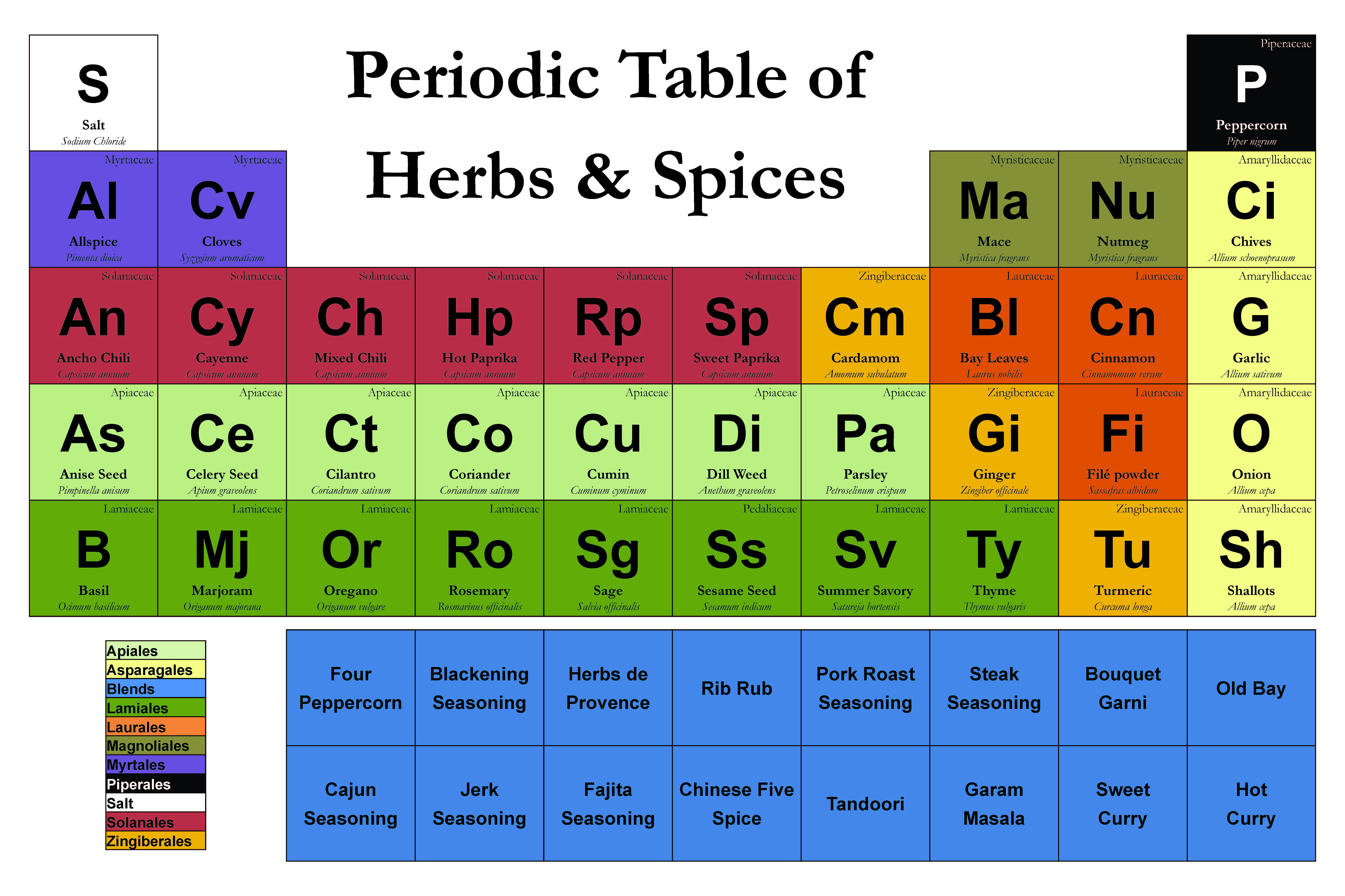 Periodic table of fruits and nuts choice image periodic table images fun and interesting periodic table spin offs kuriositas but even the layperson can tell what the gamestrikefo Image collections