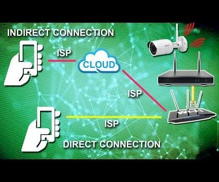 Connect Your CCTV Device to the Internet (DVR or NVR)