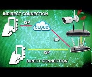将您的CCTV设备连接到Internet(DVR或NVR)