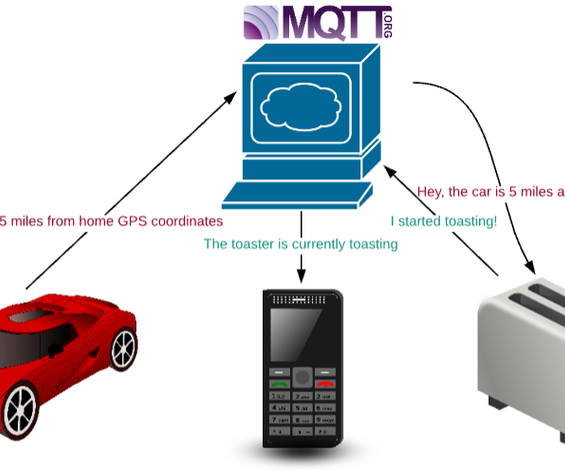 MQTT to Connect Raspberry Pi to Internet of Things