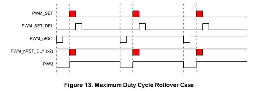 Preventing Duty Cycle Rollover