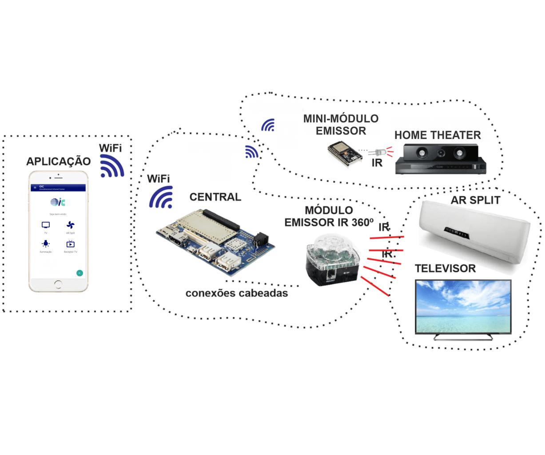 OIC - Omnidirecional Infrared Center #Dragonboard410C #ESP32 #MQTT #IoT #Qualcomm