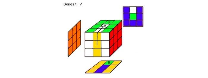 Step 7a:  Series7 Analysis  V