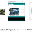 Building a real life IoT product with Arduino & Python Web dashboard