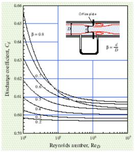 Plot of Discharge Coefficient Vs Reynolds Number