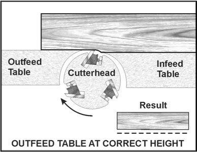 Changing the Cutterhead on Your Jointer
