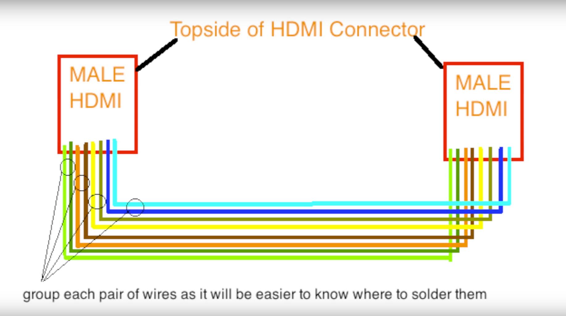 HDMI Soldering