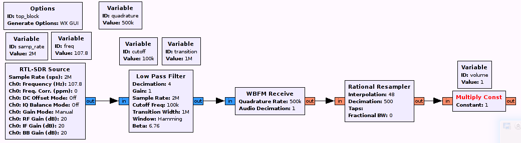 Matching to Audio Output and Volume Regulation