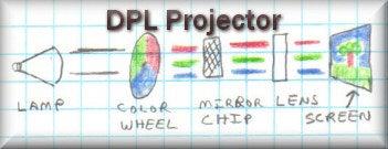How Projectors Work
