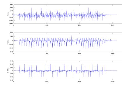 Developing Algorithm (part 1 ): Finding Characteristics