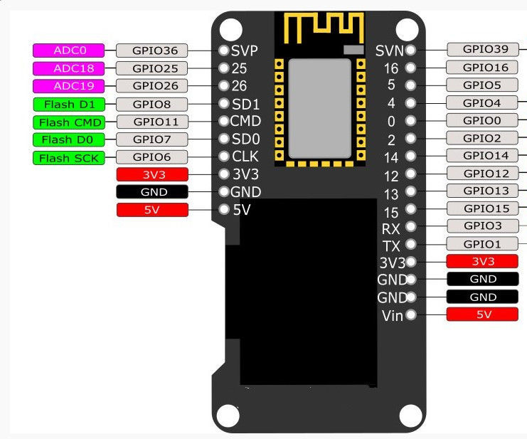 ESP32 With Integrated OLED (WEMOS/Lolin) - Getting Started Arduino Style