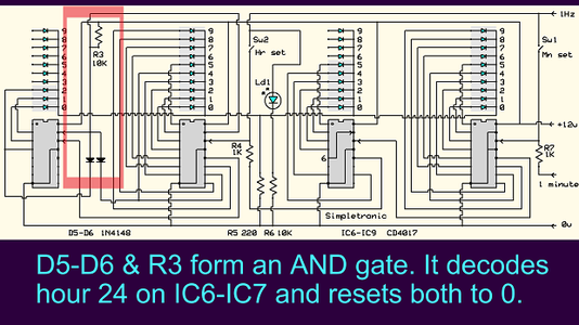 """And Gate Decodes """"24"""" and Resets IC6-IC7 to 0"""