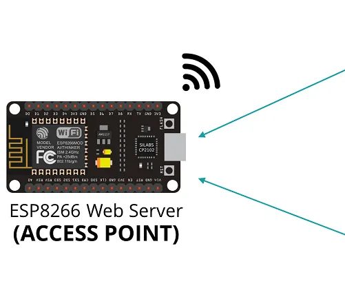 ESP8266 NodeMCU Access Point (AP) for Web Server With DT11 Temperature Sensor and Printing Temperature & Humidity in Browser