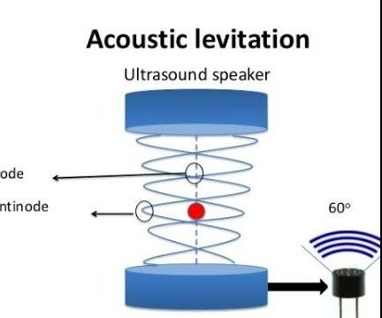 Acoustic Levitation With Arduino Uno Step-by Step (8-steps)