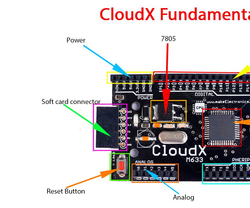 CloudX M633 Hardware Specification