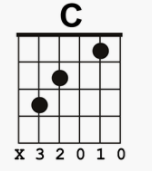 Learning the C Chord