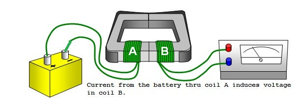 Induction or Conduction?