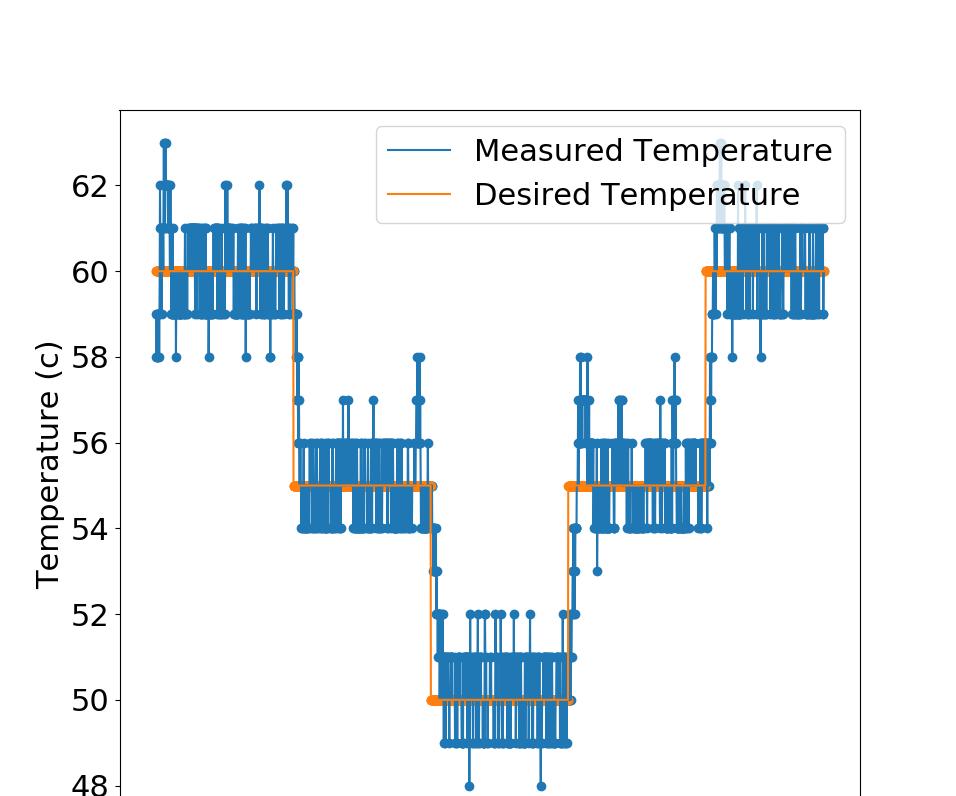 Precise Temperature Control on the Raspberry Pi 4