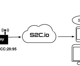 Node.js Client for S2c.io