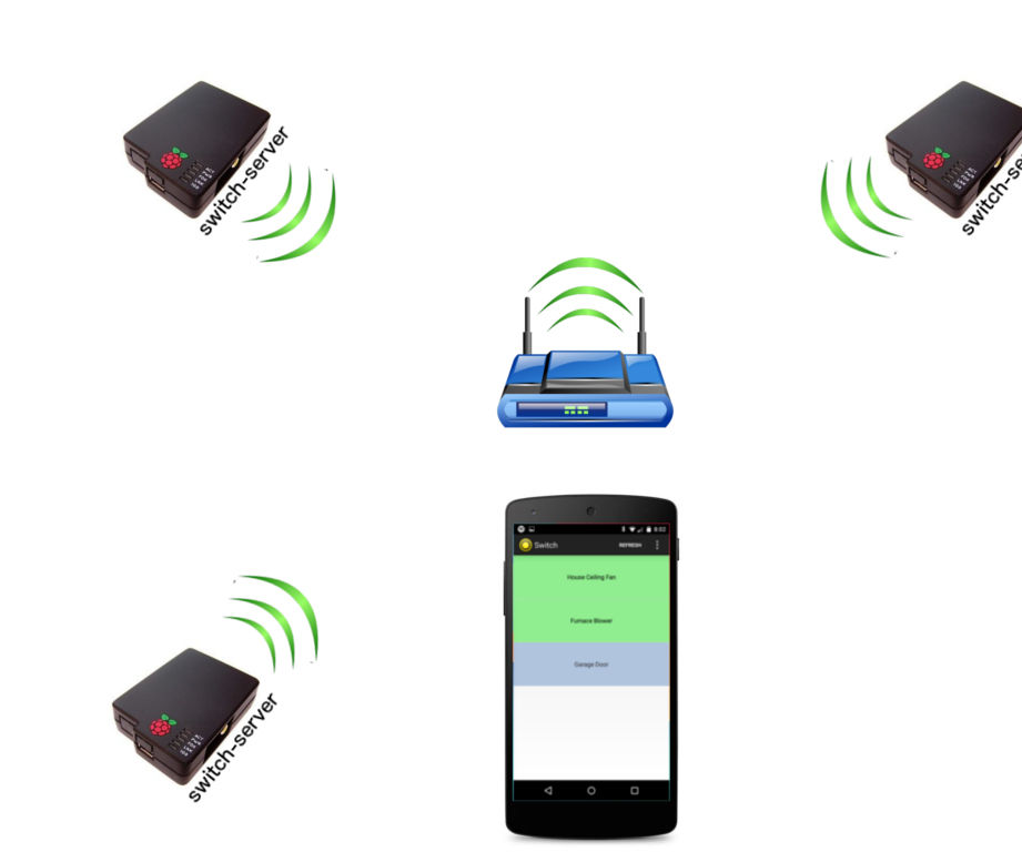 Simple home automation. RaspberryPi + Android
