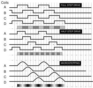 Stepping the Stepper Motor