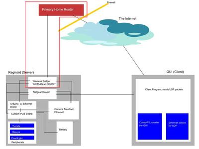 Using DD-WRT to Create a Wireless Bridge