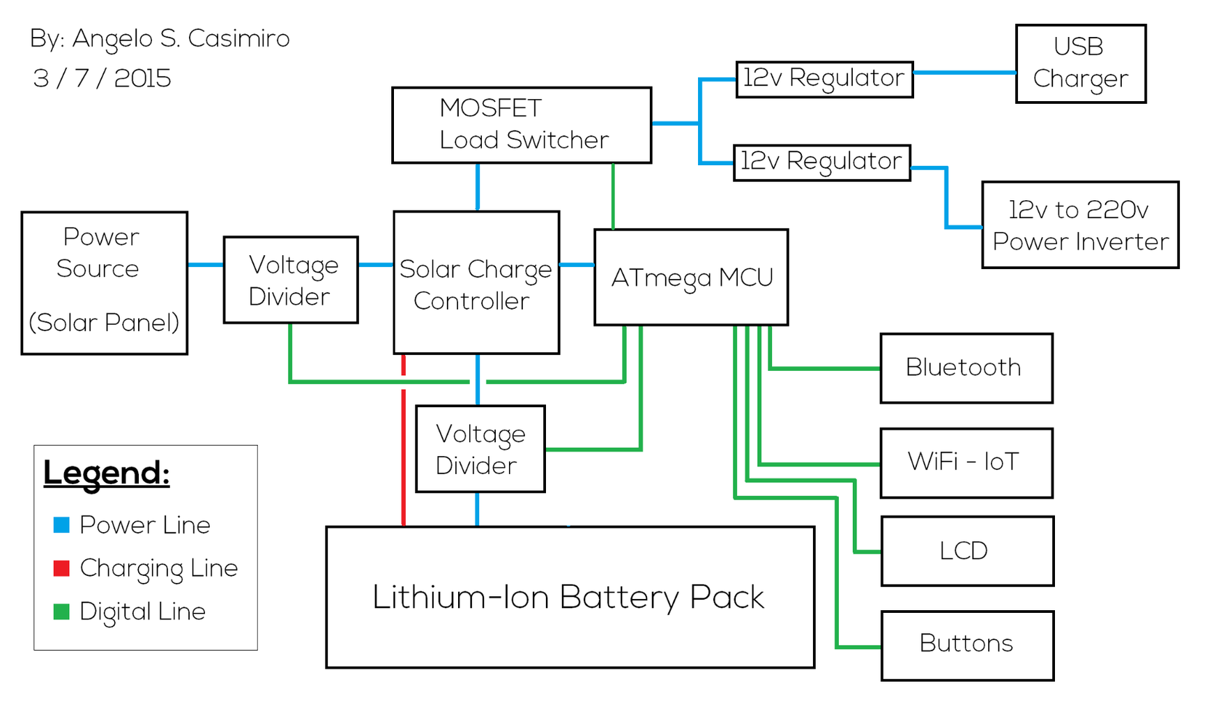 Layout of the Electronics - How It Works