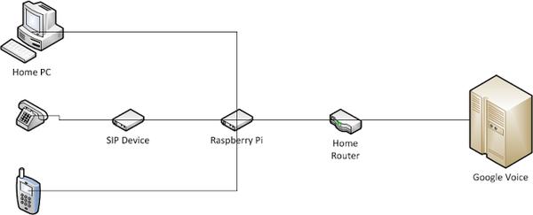 Free Landline Using Google Voice and a RaspberryPi