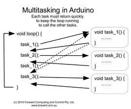 Simple Multitasking in Arduino on Any Board