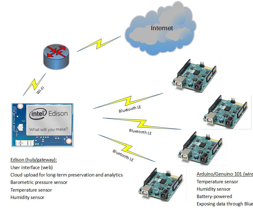Edison and Arduino/Genuino 101 wireless weather station
