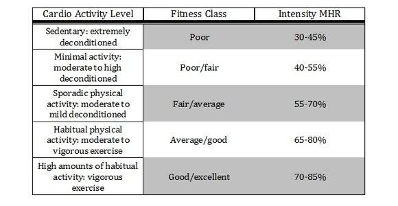Determine the Intensity Range You Wish to Achieve