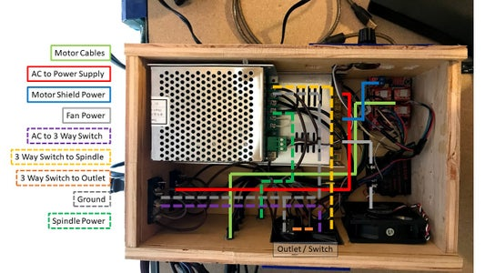 Electronics Routing