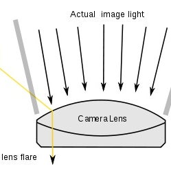 400px-Lens_flare_scheme_en.svg.jpg