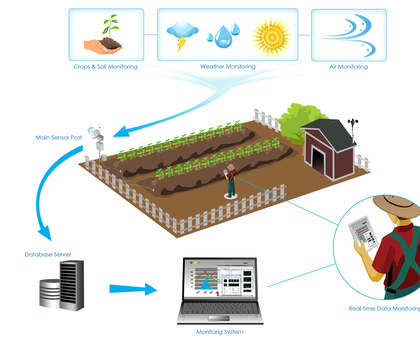 Remote Crop Monitoring System(Intel IoT)
