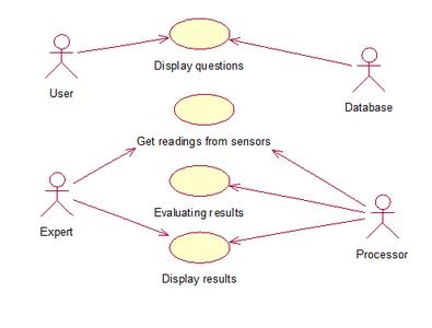 Use Case Diagram & Vital Parameters