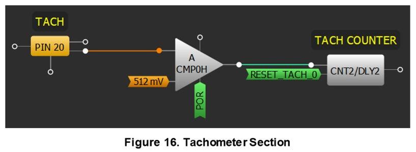 Tachometer Reading