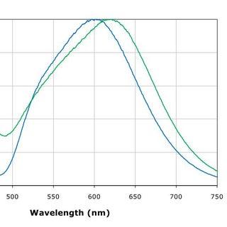 CRI-90 spectrum.jpeg
