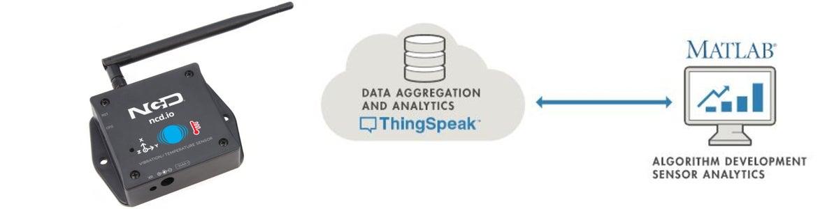 ThingSpeak-IFTTT-ESP32-Predictive-Machine-Monitoring