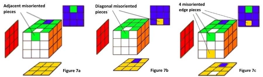 Step 7: Orient the Four Center-edge Pieces