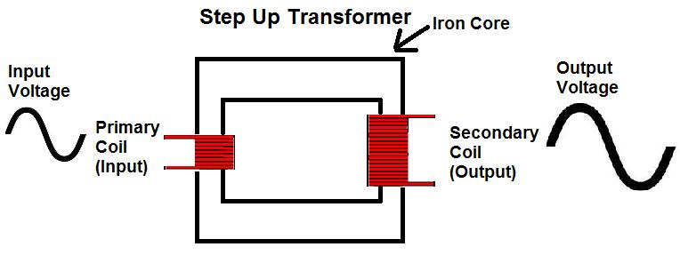 Transformer Sidebar