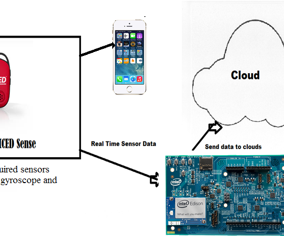 Cloud Fit - Smart Devices for Smart Gyms(Intel IoT)