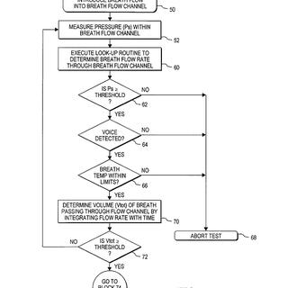breathalyzer-flowchart-USUS6167746-figure5.png
