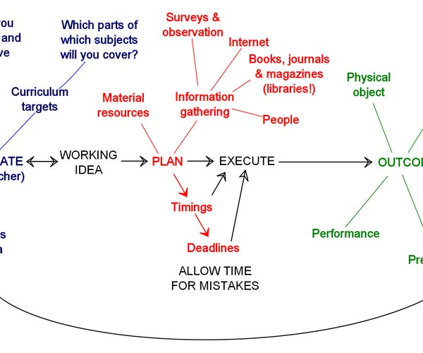 How to Plan and Carry Out a Project or Assignment