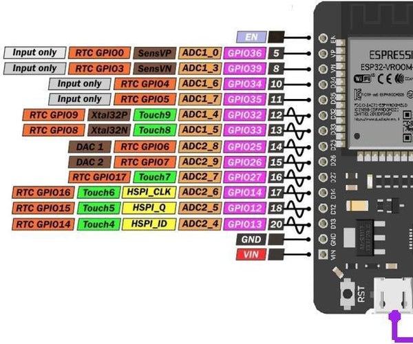 ESP32 – Getting Started MicroPython -- on Board Blink LED