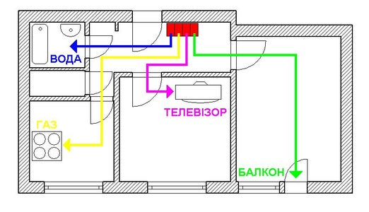 System of Safety of Household Networks and Devices