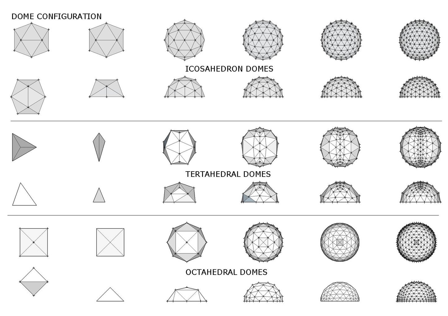 Choosing a Style of Dome