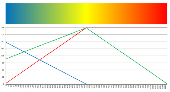 Temperature Color Map