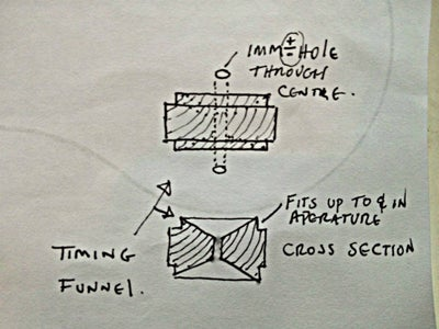 Coupling & Timing Funnel
